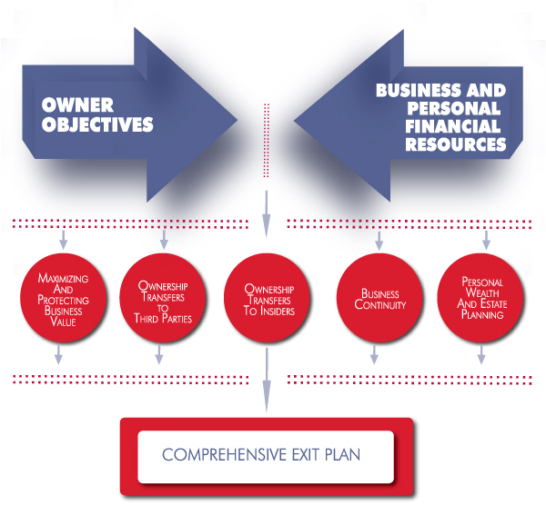 acceler » exit strategy   outlines diagrambusiness exit planning