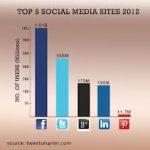 top sm sites